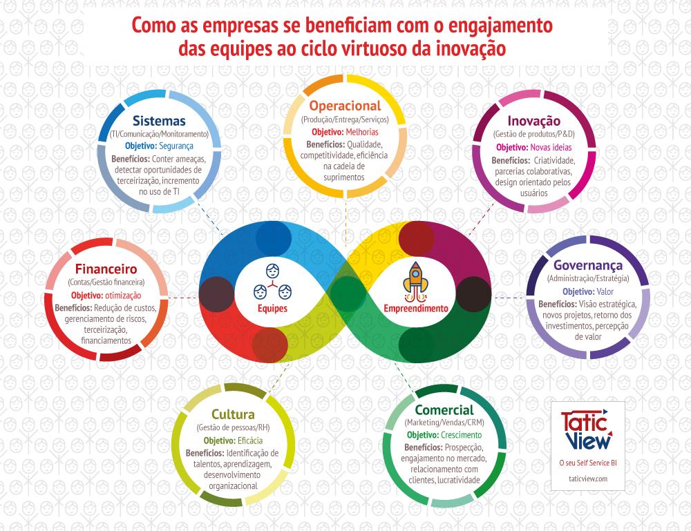 O ciclo virtuoso da inovação nas 7 áreas estratégicas das empresas.